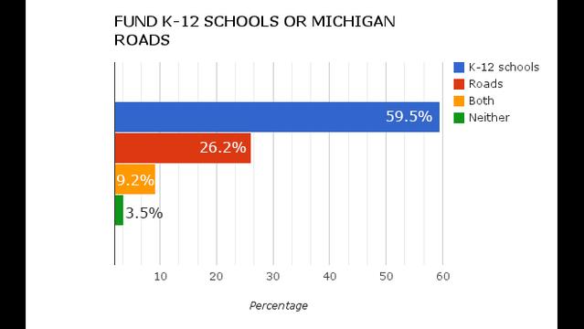 Fund K-12 schools or Michigan roads