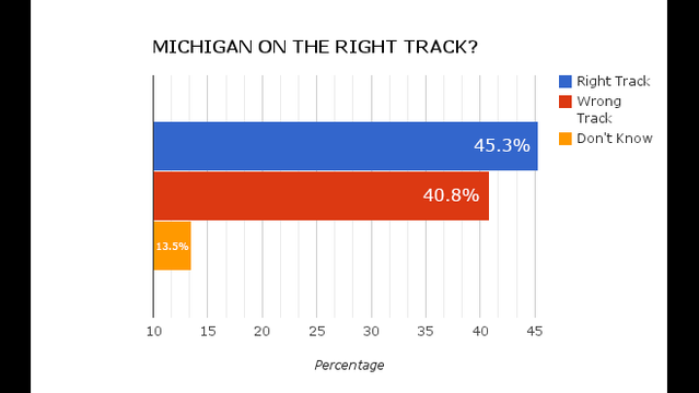 Michigan on the right track