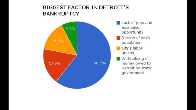 Biggest factor in Detroit bankruptcy