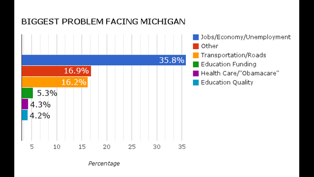 Biggest problem facing Michigan