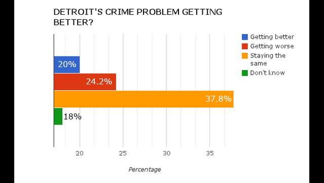 Detroit crime problem getting better