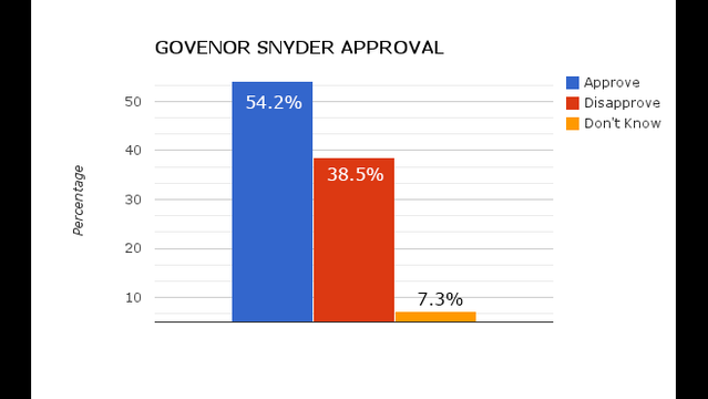 Governor Snyder approval
