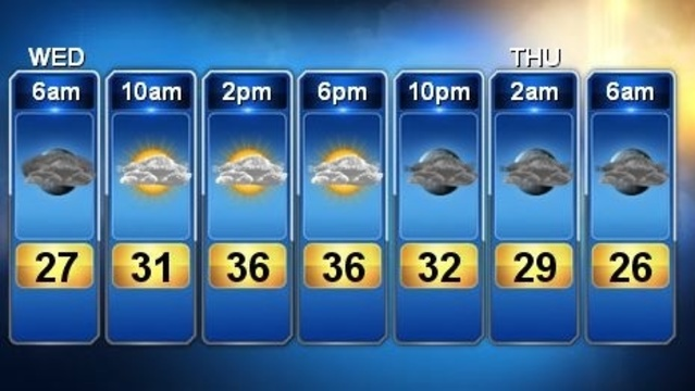 Forecast March 6