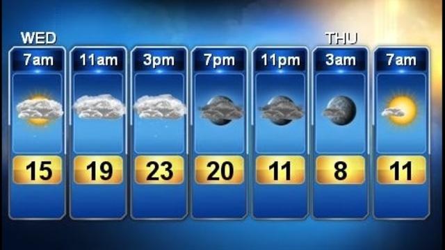 Forecast Feb 20