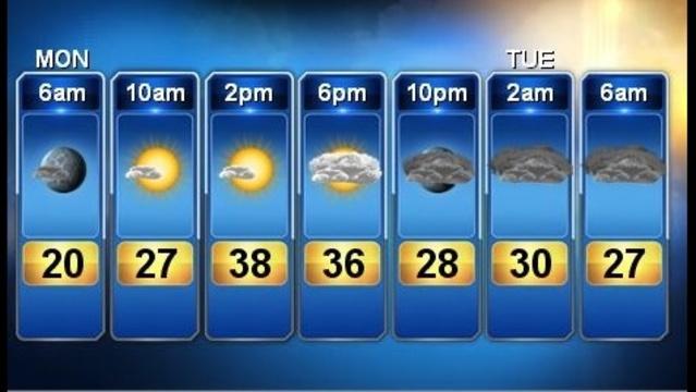 Forecast Feb 25