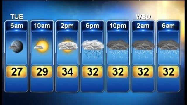 Forecast Feb 26