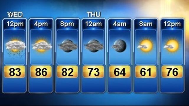 Forecast July 10