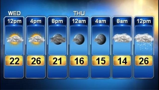 Future forecast jan 2 noon