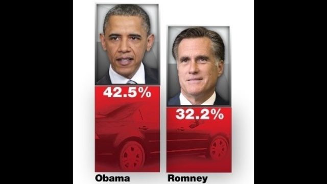 Obama-Romney-auto-industry.jpg_16226716