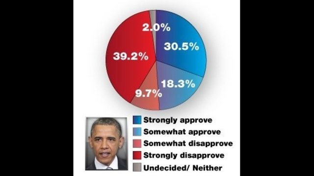 Obama-approval-rating.jpg_16226608
