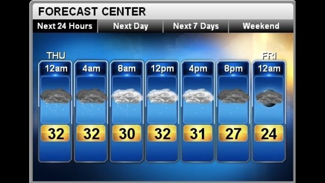 Forecast for Thursday, Feb. 28