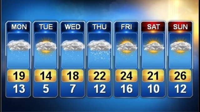 Week of January 20th forecast