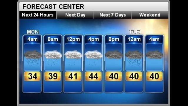 Monday will see snow, ice and rain