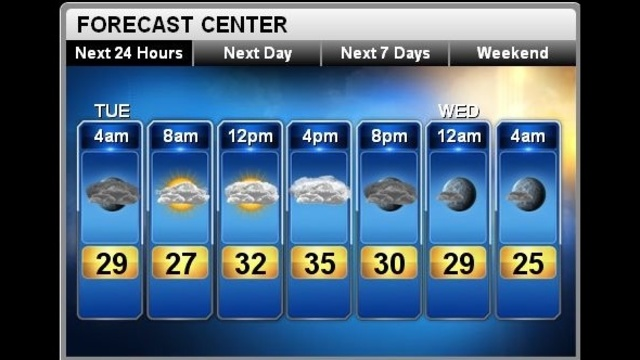 Forecast for Tuesday, Feb. 12