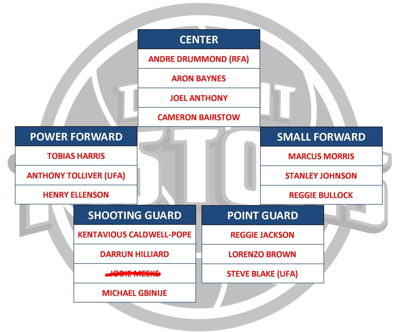Nice ClickOnDetroit To Nba Depth Charts