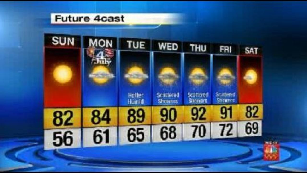 Warm again, sunny with low humidity