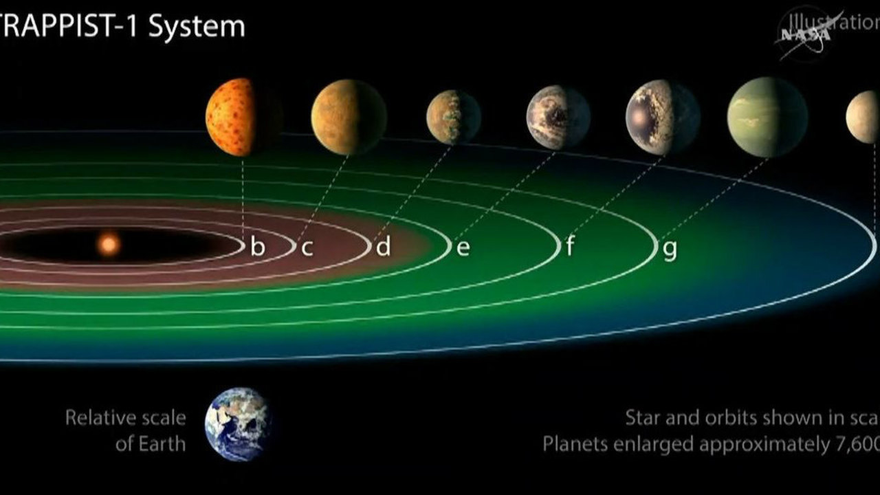 NASA says 7 Earth-size planets found orbiting star could ...