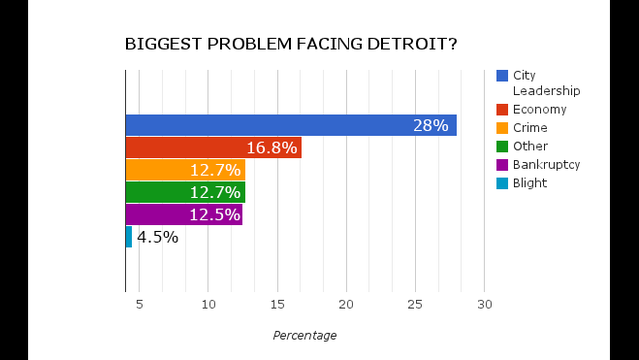 Biggest problem facing Detroit
