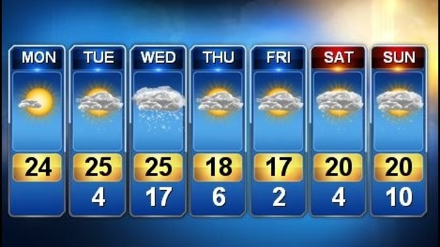7-day forecast Metro Detroit