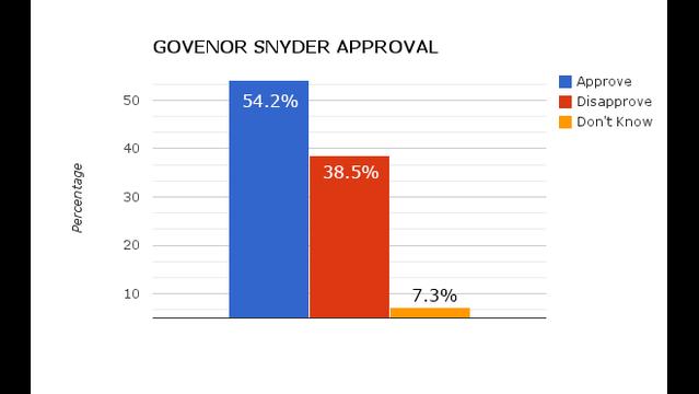 Governor Snyder approval_26191502
