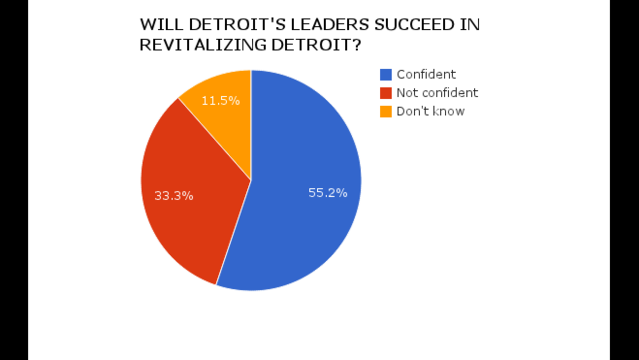 Will Detroit leaders succeed in revitalizing Detroit