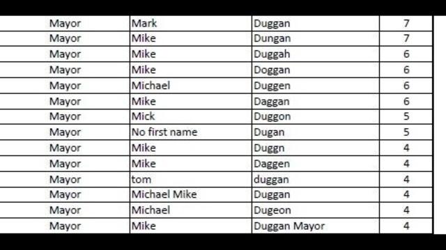 Duggan-misspellings.jpg_21369282