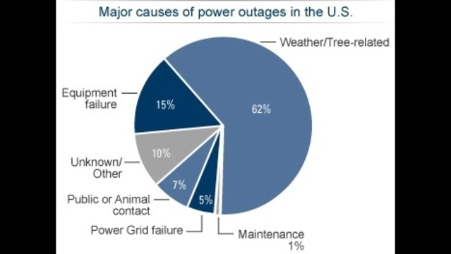 Power outage causes in US