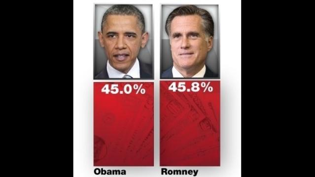 Obama-vs-Romney-economy.jpg_16226580