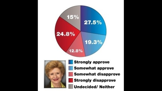 Stabenow-Approval.jpg_16227450