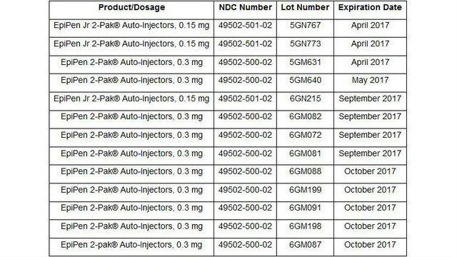 Anti-allergy medicine EpiPen recall expands to US