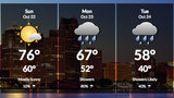Metro Detroit Weather: Saturday night cool, clear with lows in 50s