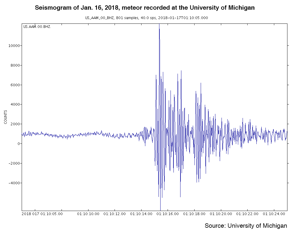 Michigan Meteor Shakes Detroit-Fireball Seen Across Six States Causes Earth Tremors