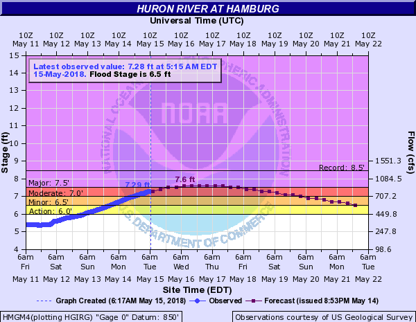 Flood Warning In Effect For Huron River In Hamburg
