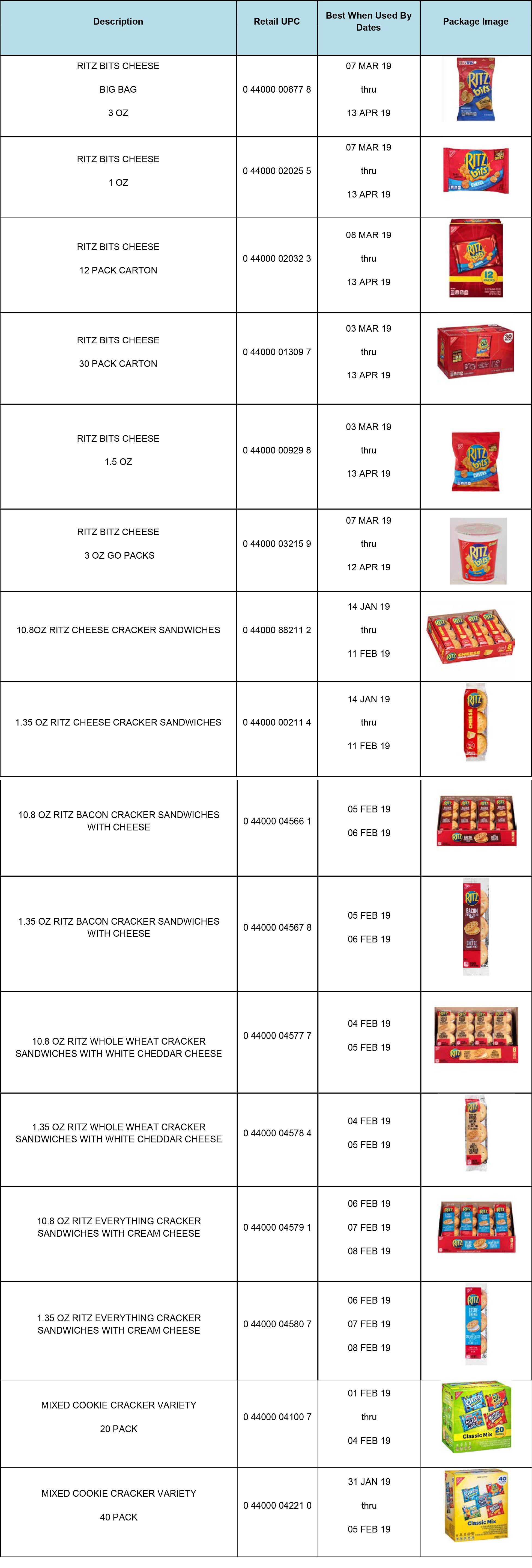 Ritz Crackers Chart