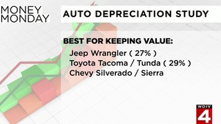 Money Monday: Auto depreciation study