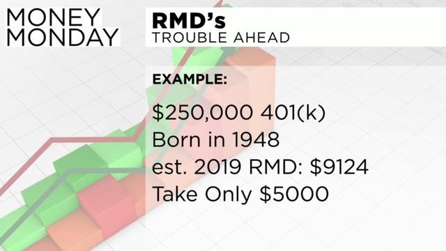 Understanding 401K required minimum distributions (RMDs)