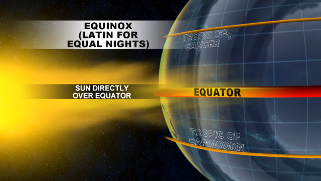 Spring arrives today: Here's the science behind the vernal equinox