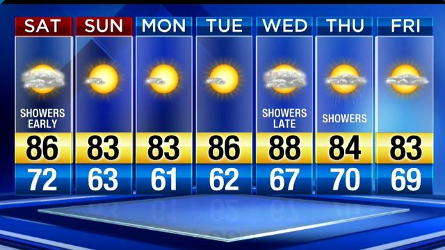 Metro Detroit Weather: High heat, humidity even at night