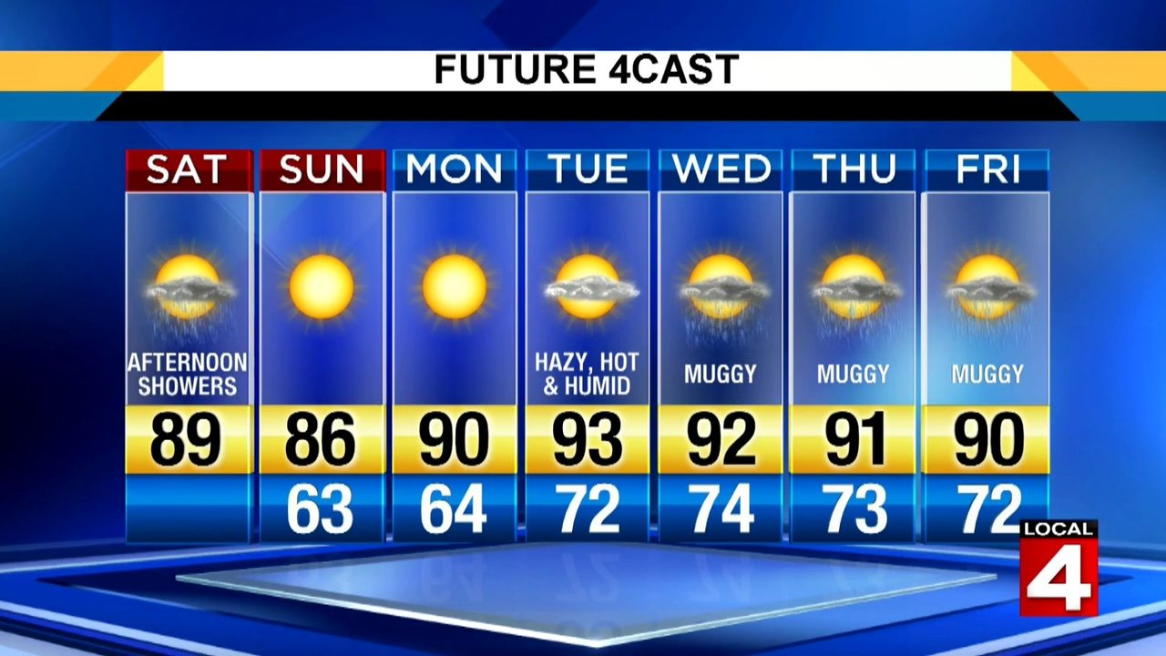 Metro Detroit weather: Hot Saturday afternoon with scattered