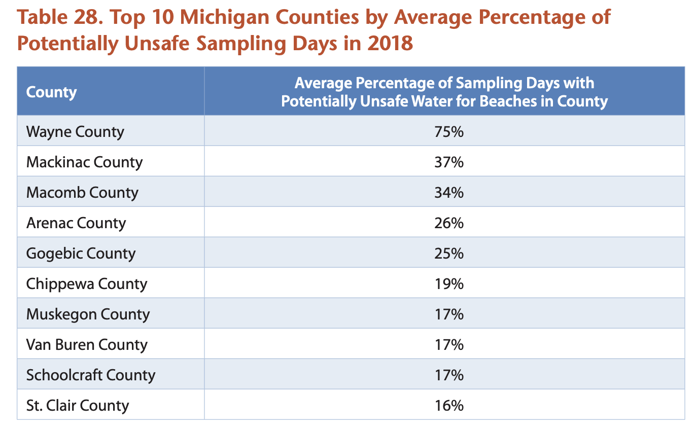 Gross: Study uncovers 10 Michigan beaches with most bacterial