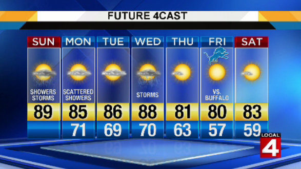 Metro Detroit weather forecast: Warmer and more stormy Sunday afternoon