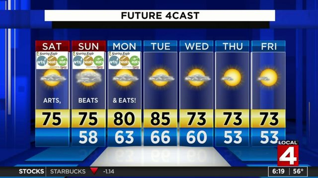 Metro Detroit weather: Labor Day weekend forecast