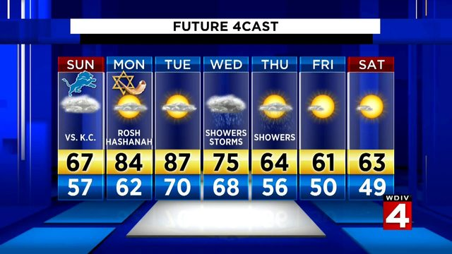Metro Detroit weather: Scattered rain arrives Sunday afternoon