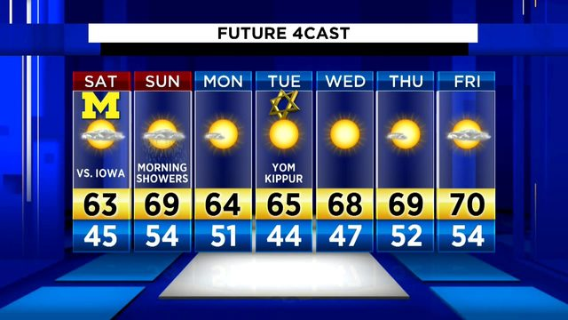 Metro Detroit weather: Cool and brisk Friday evening