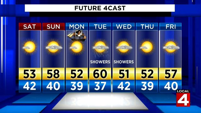 Metro Detroit weather forecast: Cool and bright Saturday