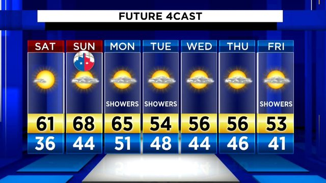 Metro Detroit weather brief: Cool Saturday evening, more clouds Saturday night