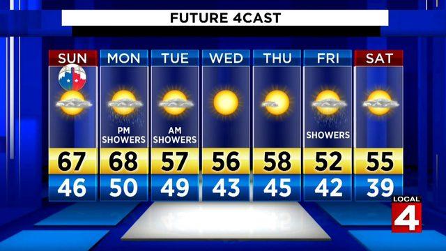 Metro Detroit weather forecast: Warming up Sunday afternoon